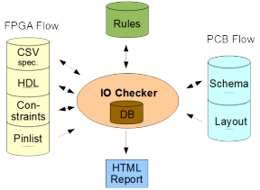 IO Checker overview