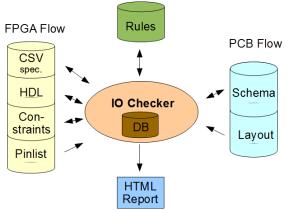 IO Checker overview